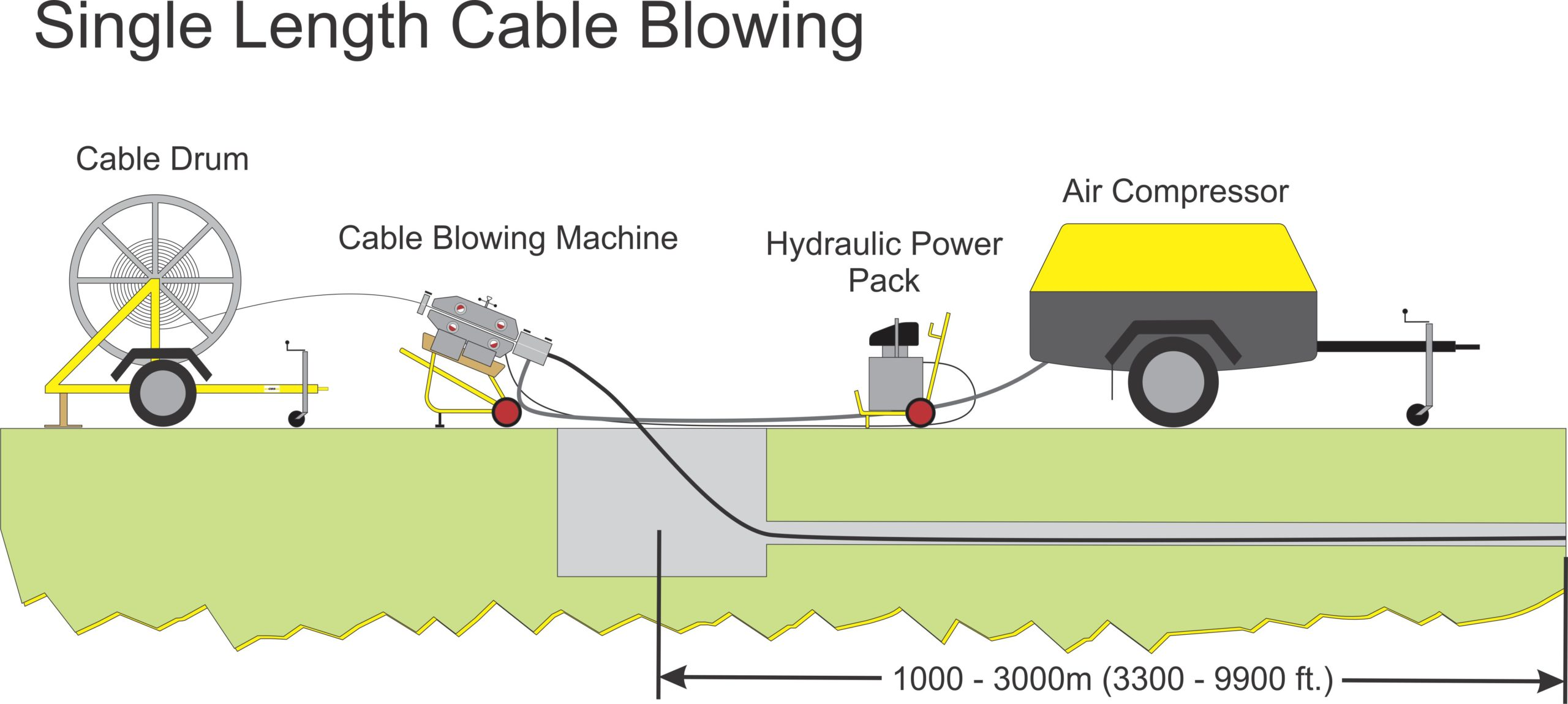 Single Length Cable Blowing